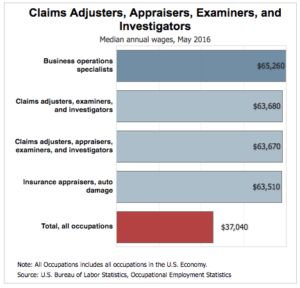How Much Do Insurance Adjusters Make >> This Week In Career Advice How Much Do Claims Adjusters Make